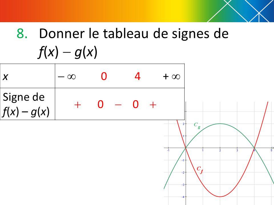 8.Donner le tableau de signes de f(x) g(x) x 0 4 + Signe de f(x) – g(x) 0 0