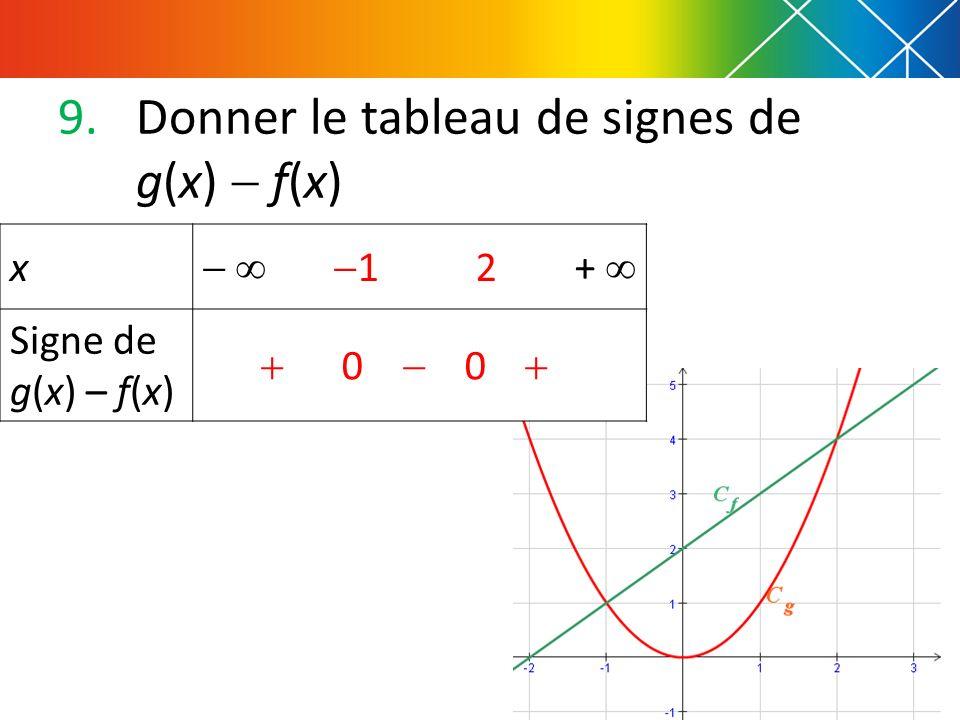 9.Donner le tableau de signes de g(x) f(x) x 1 2 + Signe de g(x) – f(x) 0 0