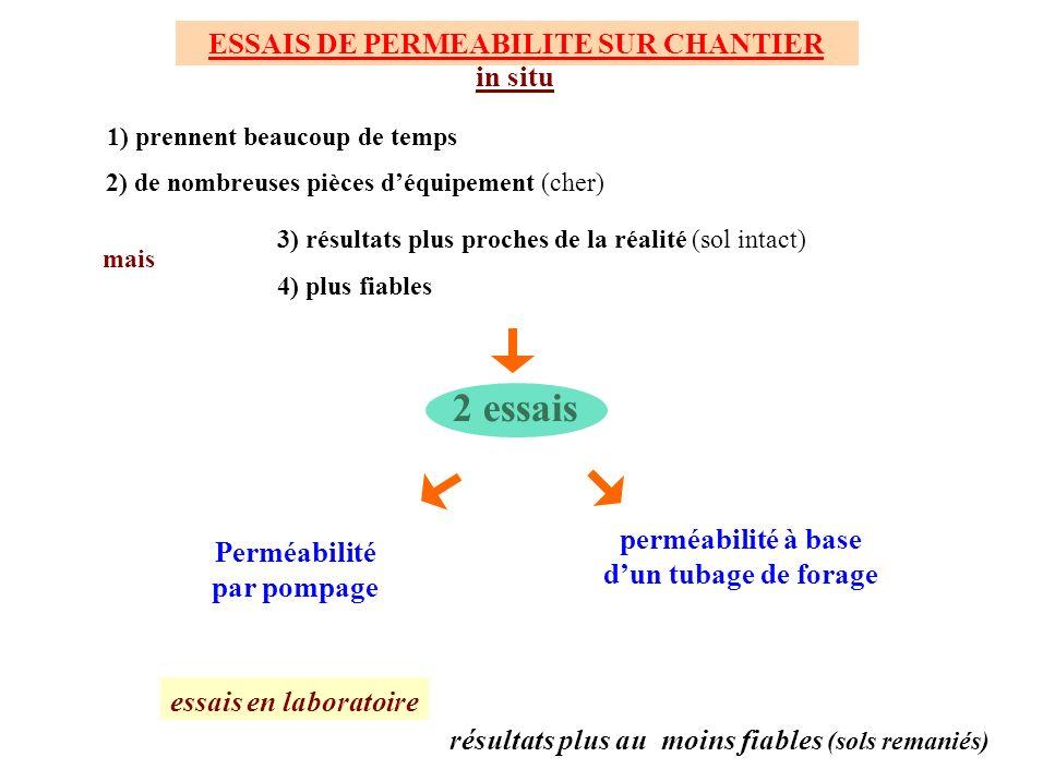 ESSAIS DE PERMEABILITE SUR CHANTIER in situ essais en laboratoire perméabilité à base dun tubage de forage 2 essais Perméabilité par pompage résultats