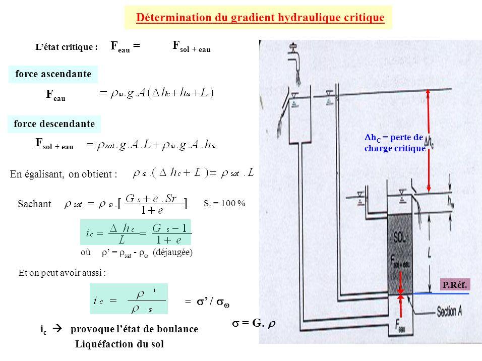 Détermination du gradient hydraulique critique i c provoque létat de boulance Liquéfaction du sol F sol + eau h C = perte de charge critique Létat cri