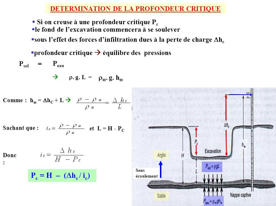 DETERMINATION DE LA PROFONDEUR CRITIQUE Si on creuse à une profondeur critique P c Comme : h = h C + L Sachant que : Donc : P c = H – ( h c / i c ) et
