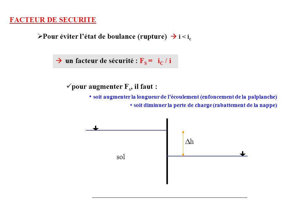 FACTEUR DE SECURITE Pour éviter létat de boulance (rupture) i < i c un facteur de sécurité : F S = i C / i pour augmenter F s, il faut : soit augmente