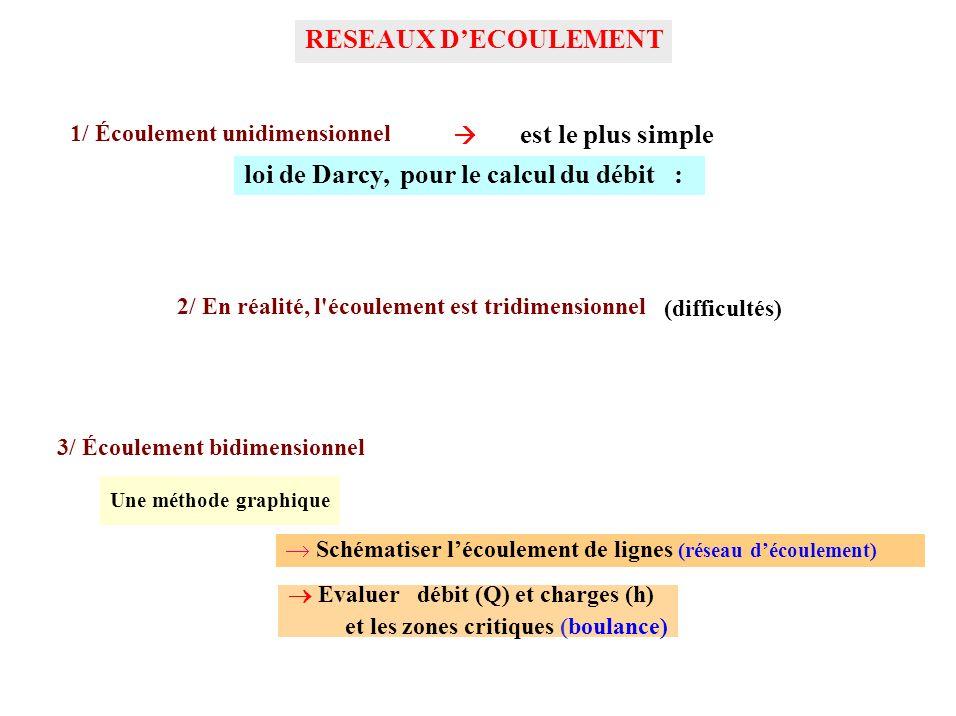 RESEAUX DECOULEMENT 1/ Écoulement unidimensionnel Une méthode graphique loi de Darcy, pour le calcul du débit : est le plus simple 3/ Écoulement bidim