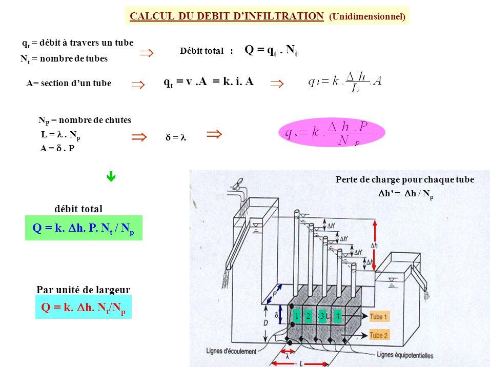 CALCUL DU DEBIT DINFILTRATION (Unidimensionnel) Q = q t. N t Perte de charge pour chaque tube h = h / N p L =. N p débit total Par unité de largeur q