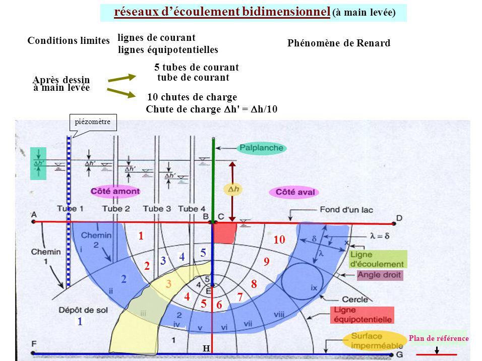 réseaux découlement bidimensionnel (à main levée) H 1 3 4 5 2 1 3 4 5 6 7 8 9 10 2 5 tubes de courant Conditions limites Après dessin à main levée 10