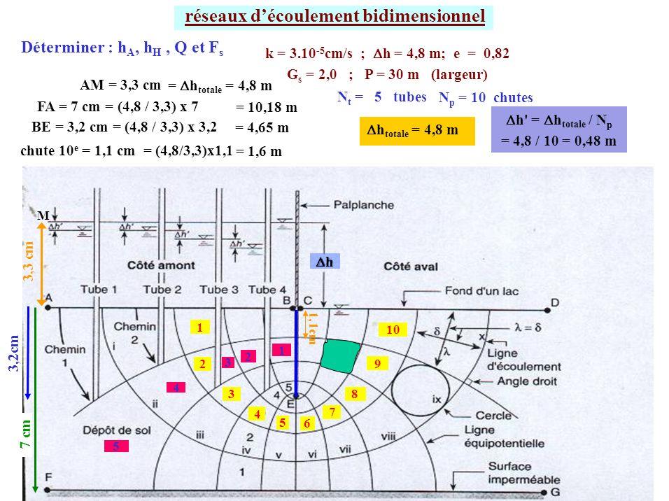 réseaux découlement bidimensionnel k = 3.10 -5 cm/s ; h = 4,8 m; e = 0,82 G s = 2,0 ; P = 30 m (largeur) N t = 5 tubes N p = 10 chutes h 5 3 2 1 4 1 2