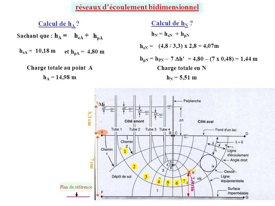 réseaux découlement bidimensionnel x nx n h eA = 10,18 m h N = h eN + h pN Calcul de h A ? Sachant que : h A = M Plan de référence Calcul de h N ? Cha