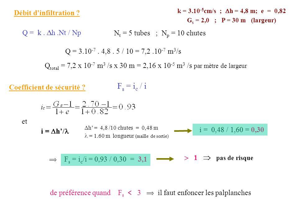 Q total = 7,2 x 10 -7 m 3 /s x 30 m = 2,16 x 10 -5 m 3 /s par mètre de largeur h = 4,8 /10 chutes = 0,48 m = 1.60 m longueur (maille de sortie) et k =