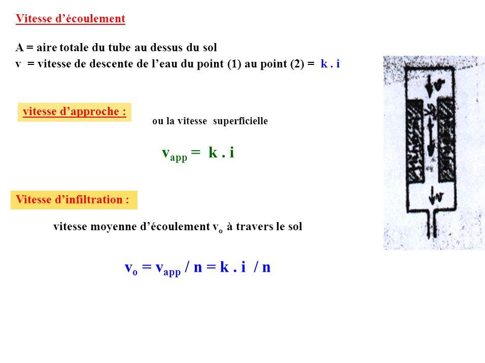 Vitesse découlement A = aire totale du tube au dessus du sol v = vitesse de descente de leau du point (1) au point (2) = k. i vitesse moyenne découlem