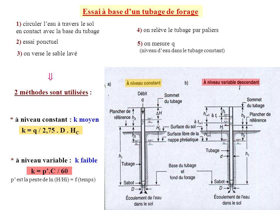 1) circuler leau à travers le sol en contact avec la base du tubage k = q / 2,75. D. H C Essai à base dun tubage de forage k = p.C / 60 2 méthodes son