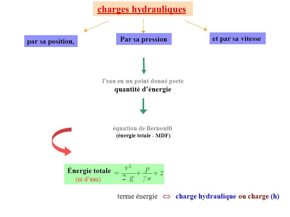 Par sa pression terme énergie charge hydraulique ou charge (h) charges hydrauliques Énergie totale (m deau) leau en un point donné porte quantité déne