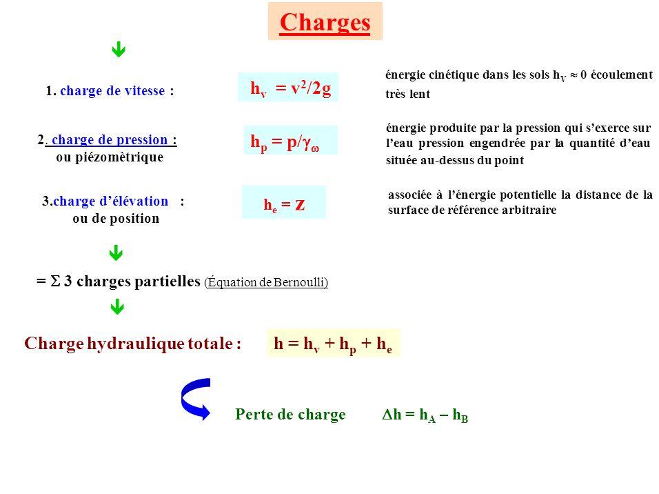 1. charge de vitesse : Charges 2. charge de pression : ou piézomètrique 3.charge délévation : ou de position Charge hydraulique totale : Perte de char