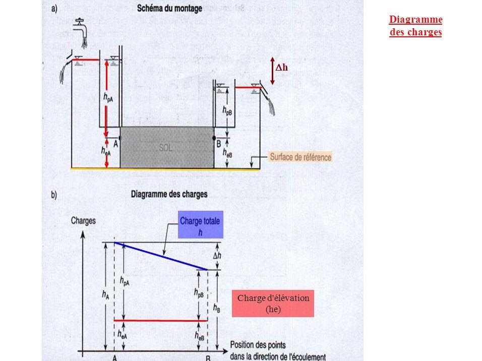 Diagramme des charges Charge d'élévation (he) h