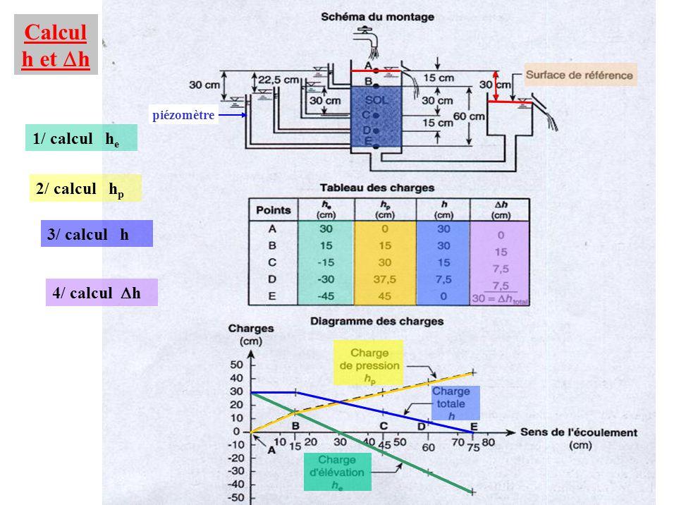 Calcul h et h 1/ calcul h e 2/ calcul h p 3/ calcul h 4/ calcul h piézomètre