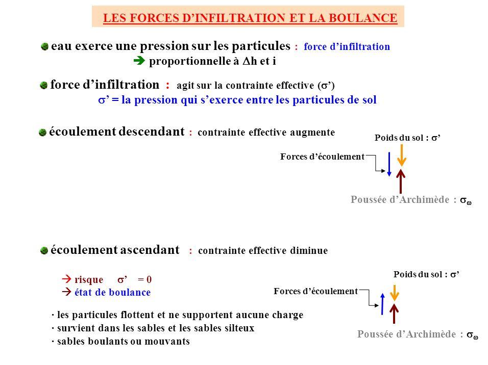 LES FORCES DINFILTRATION ET LA BOULANCE eau exerce une pression sur les particules : force dinfiltration proportionnelle à h et i force dinfiltration