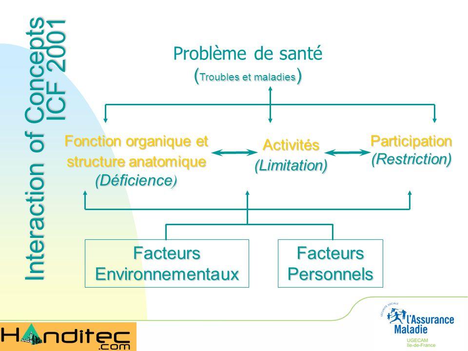 Interaction of Concepts ICF 2001 Problème de santé ( Troubles et maladies ) Facteurs Environnementaux Facteurs Personnels Fonction organique et struct
