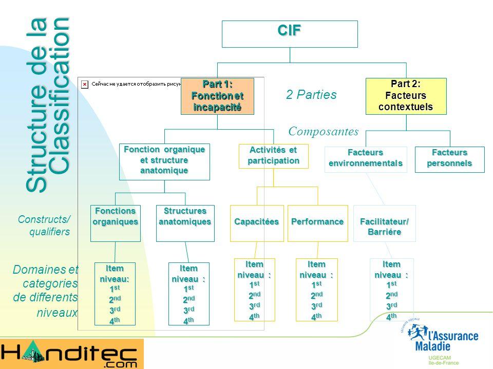 Structure de la Classification 2 Parties Composantes Constructs/ qualifiers Domaines et categories de differents niveaux CIF Part 1: Fonction et incap
