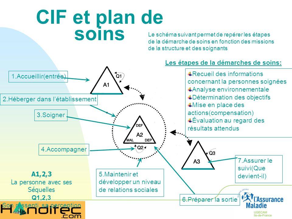 CIF et plan de soins A1,2,3 La personne avec ses Séquelles Q1,2,3 Son ressenti, sa perception Le schéma suivant permet de repérer les étapes de la dém