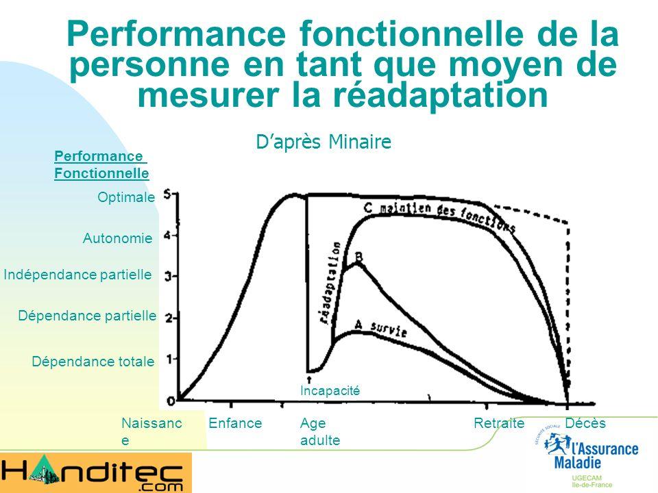 Performance fonctionnelle de la personne en tant que moyen de mesurer la réadaptation Naissanc e EnfanceAge adulte RetraiteDécès Performance Fonctionn