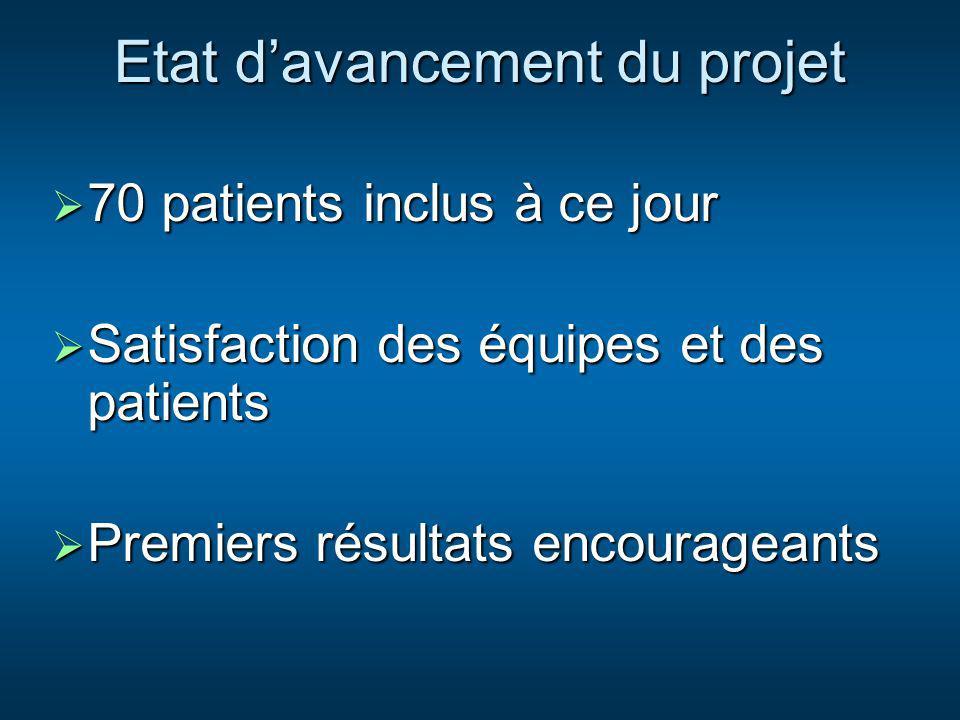 Etat davancement du projet 70 patients inclus à ce jour 70 patients inclus à ce jour Satisfaction des équipes et des patients Satisfaction des équipes