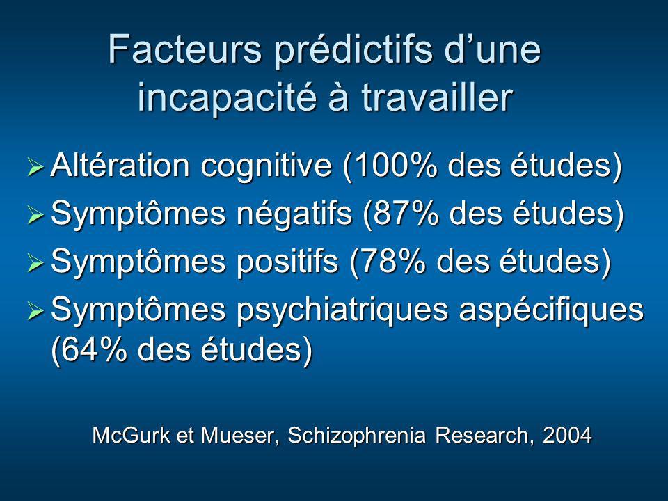 Facteurs prédictifs dune incapacité à travailler Altération cognitive (100% des études) Altération cognitive (100% des études) Symptômes négatifs (87%