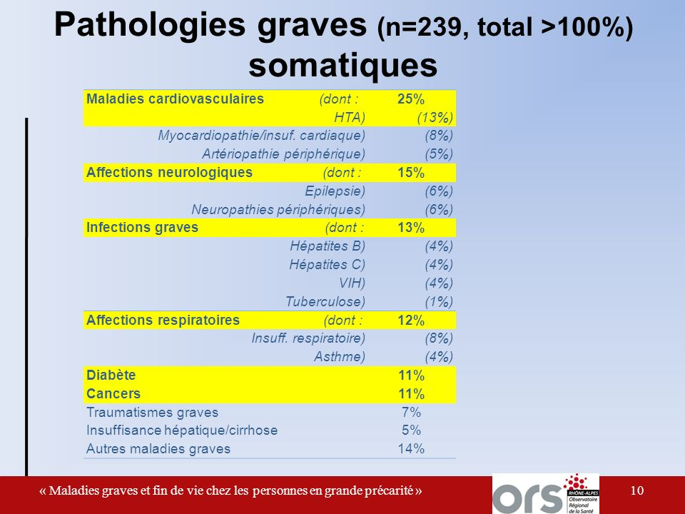 Pathologies graves (n=239, total >100%) somatiques 10 Maladies cardiovasculaires (dont :25% HTA)(13%) Myocardiopathie/insuf.