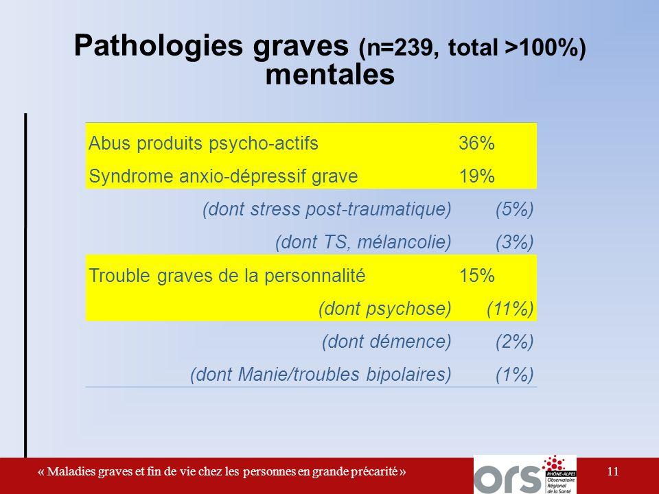 11 Abus produits psycho-actifs36% Syndrome anxio-dépressif grave19% (dont stress post-traumatique)(5%) (dont TS, mélancolie)(3%) Trouble graves de la personnalité15% (dont psychose)(11%) (dont démence)(2%) (dont Manie/troubles bipolaires)(1%) « Maladies graves et fin de vie chez les personnes en grande précarité » Pathologies graves (n=239, total >100%) mentales