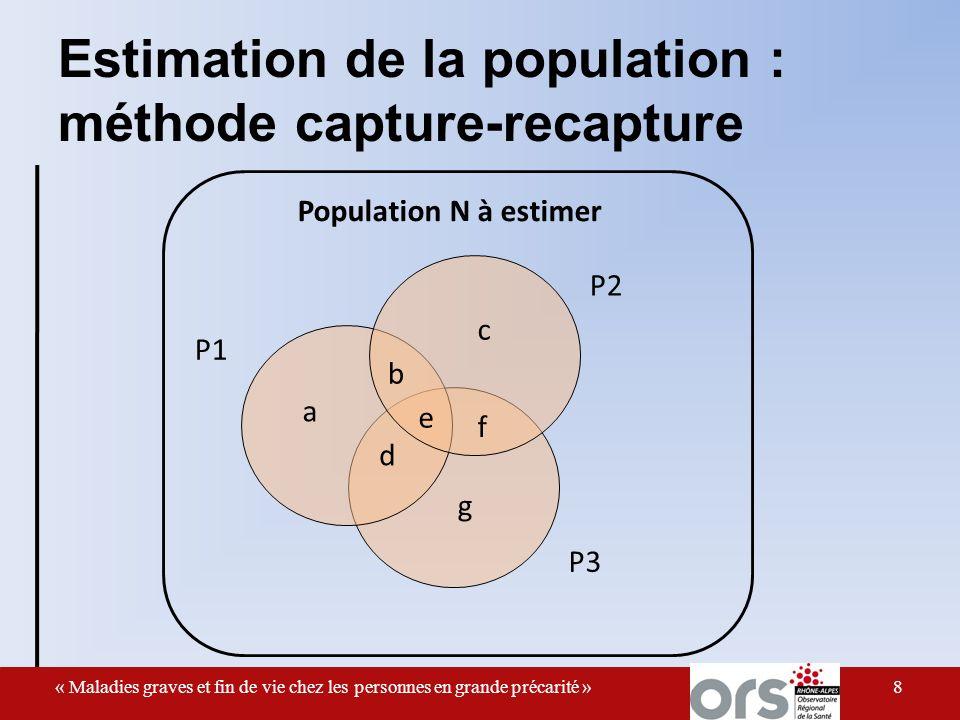 Les « malades graves » Estimation population= 600 personnes 210 à Lyon (méthode capture-recapture) Polypathologie : 2,0 graves + 0,8 non grave, Tous m.