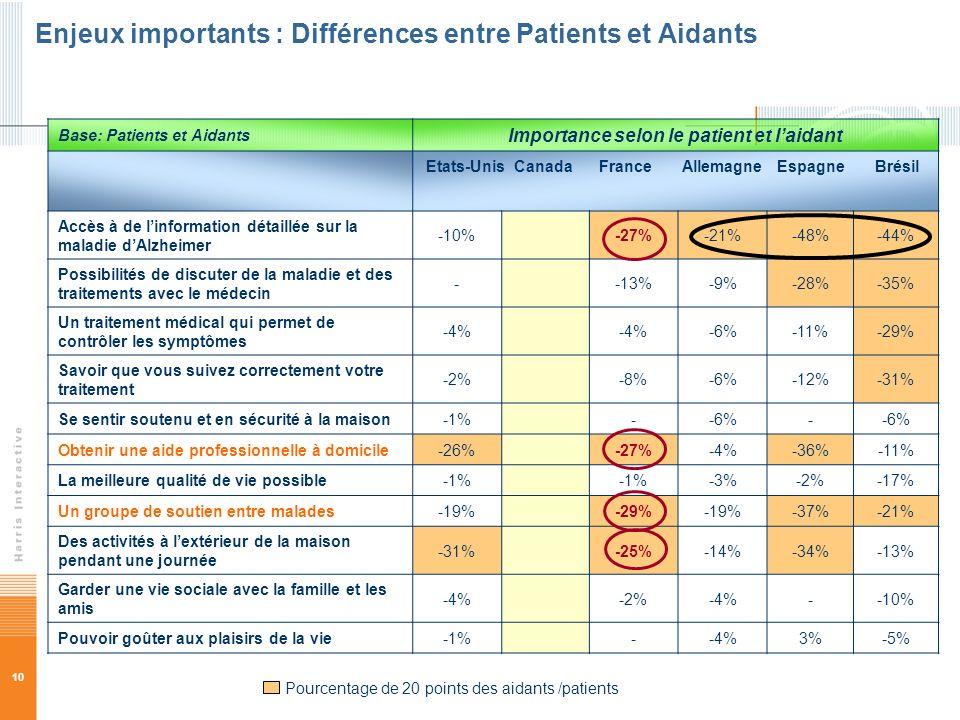10 Enjeux importants : Différences entre Patients et Aidants Base: Patients et Aidants Importance selon le patient et laidant Etats-Unis Canada France