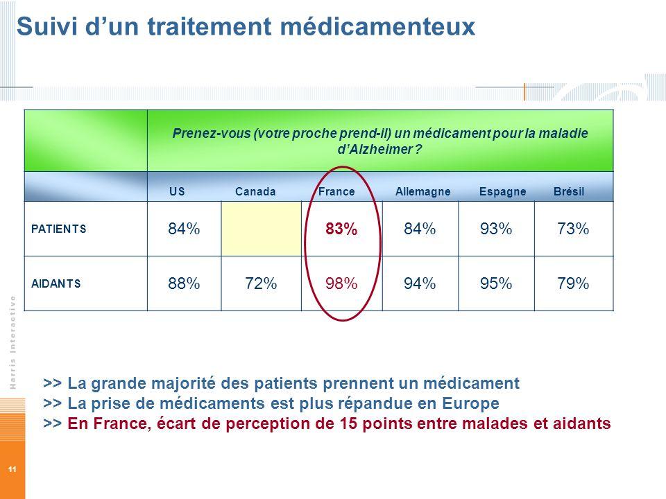 11 >> La grande majorité des patients prennent un médicament >> La prise de médicaments est plus répandue en Europe >> En France, écart de perception