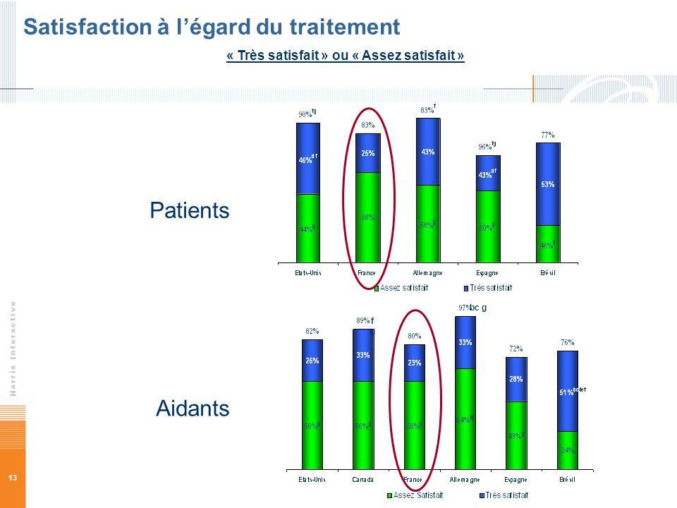 13 « Très satisfait » ou « Assez satisfait » Satisfaction à légard du traitement fgfg bc g Patients Aidants