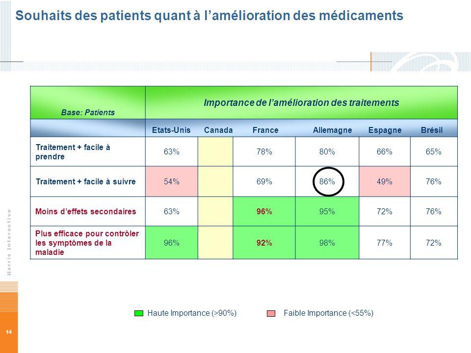 14 Base: Patients Importance de lamélioration des traitements Etats-Unis Canada France Allemagne Espagne Brésil Traitement + facile à prendre 63%78%80