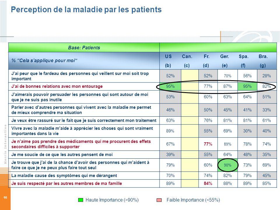 16 Perception de la maladie par les patients Base: Patients % Cela sapplique pour moi US Can. Fr. Ger. Spa. Bra. (b) (c) (d) (e) (f) (g) Jai peur que