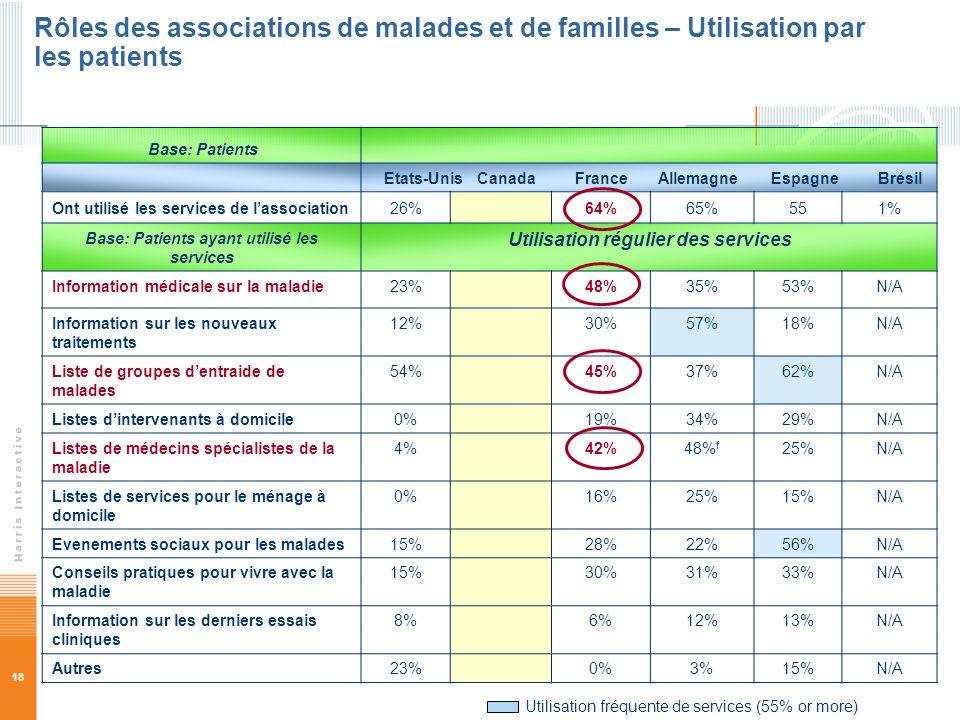 18 Base: Patients Etats-Unis Canada France Allemagne Espagne Brésil Ont utilisé les services de lassociation26%64%65%551% Base: Patients ayant utilisé