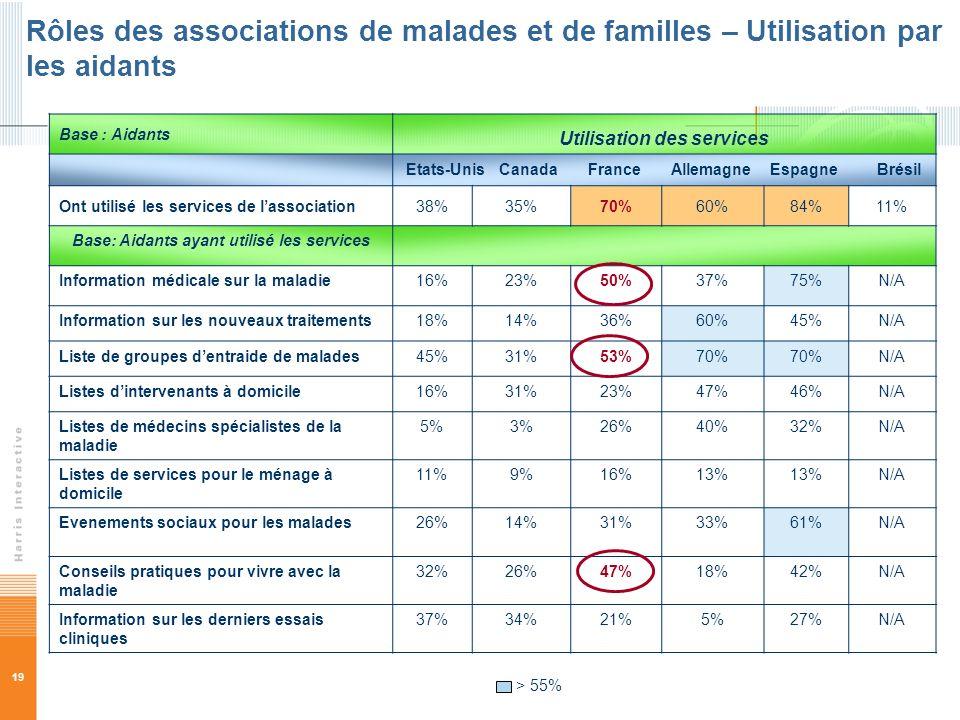 19 Base : Aidants Utilisation des services Etats-Unis Canada France Allemagne Espagne Brésil Ont utilisé les services de lassociation38%35%70%60%84%11