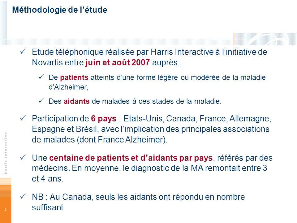 2 Méthodologie de létude Etude téléphonique réalisée par Harris Interactive à linitiative de Novartis entre juin et août 2007 auprès: De patients atte