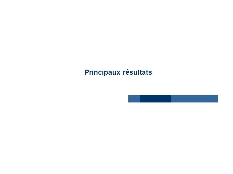 4 Principaux résultats