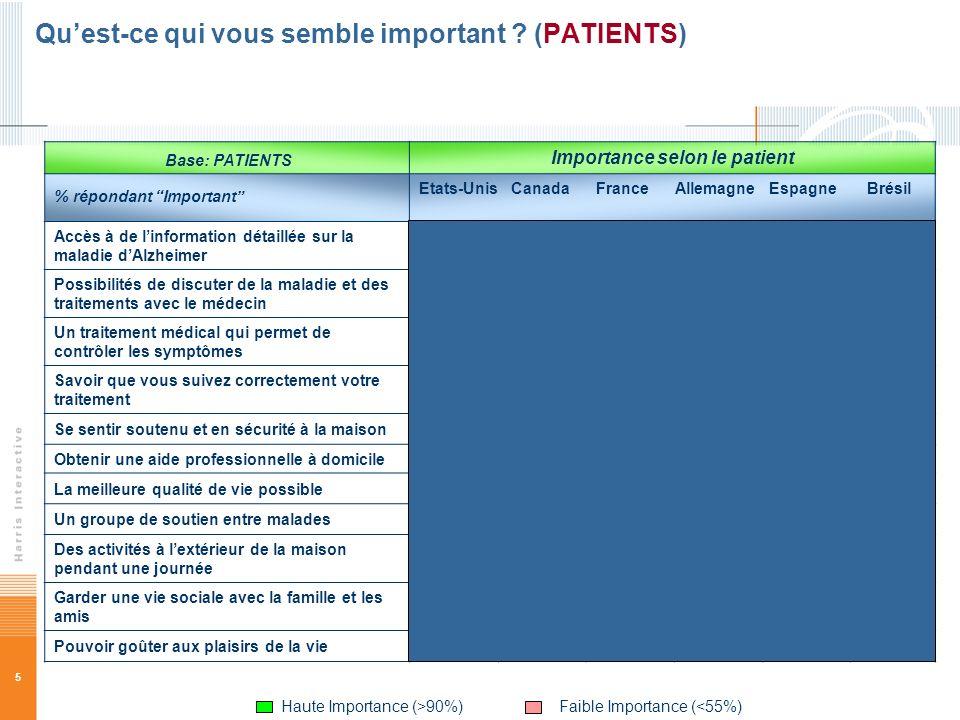 5 Quest-ce qui vous semble important ? (PATIENTS) Base: PATIENTS Importance selon le patient % répondant Important Etats-Unis Canada France Allemagne