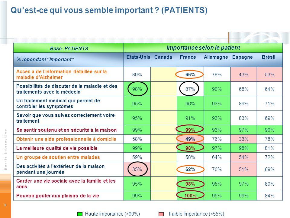6 Quest-ce qui vous semble important ? (PATIENTS) Base: PATIENTS Importance selon le patient % répondant Important Etats-Unis Canada France Allemagne