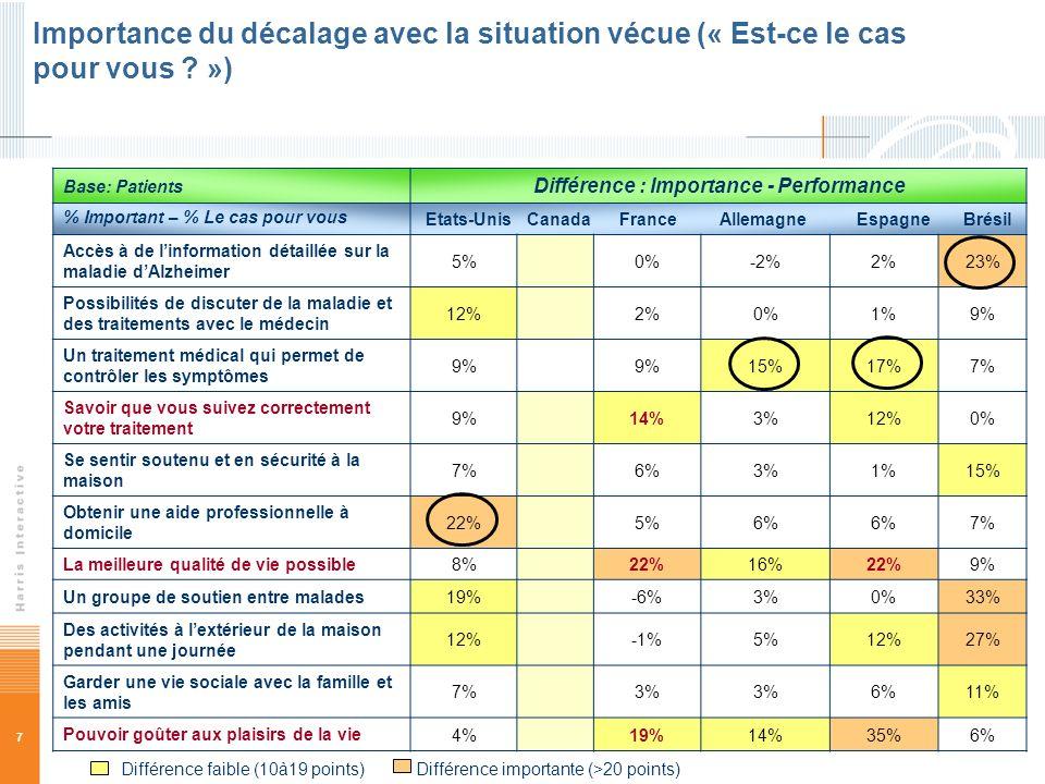 7 Base: Patients Différence : Importance - Performance % Important – % Le cas pour vous Etats-Unis Canada France Allemagne Espagne Brésil Accès à de l