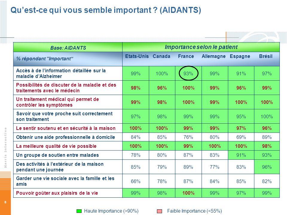 8 Quest-ce qui vous semble important ? (AIDANTS) Base: AIDANTS Importance selon le patient % répondant Important Etats-Unis Canada France Allemagne Es