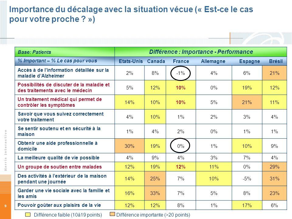 9 Base: Patients Différence : Importance - Performance % Important – % Le cas pour vous Etats-Unis Canada France Allemagne Espagne Brésil Accès à de l