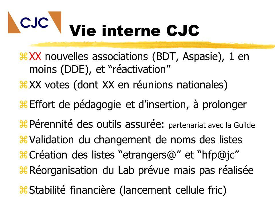 Vie interne CJC zXX nouvelles associations (BDT, Aspasie), 1 en moins (DDE), et réactivation zXX votes (dont XX en réunions nationales) zEffort de pédagogie et dinsertion, à prolonger zPérennité des outils assurée: partenariat avec la Guilde zValidation du changement de noms des listes zCréation des listes etrangers@ et hfp@jc zRéorganisation du Lab prévue mais pas réalisée zStabilité financière (lancement cellule fric)
