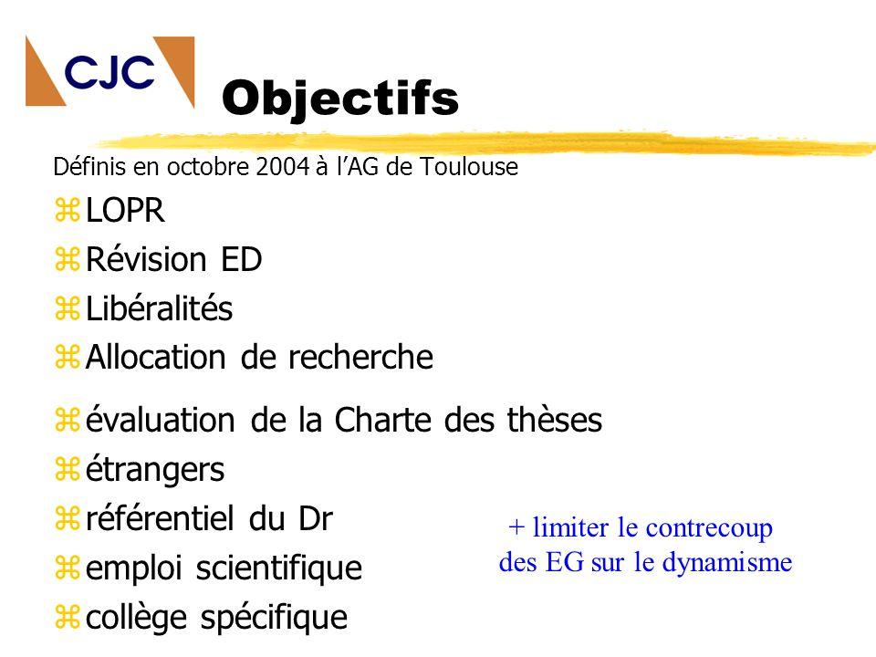 Objectifs Définis en octobre 2004 à lAG de Toulouse zLOPR zRévision ED zLibéralités zAllocation de recherche zévaluation de la Charte des thèses zétrangers zréférentiel du Dr zemploi scientifique zcollège spécifique + limiter le contrecoup des EG sur le dynamisme