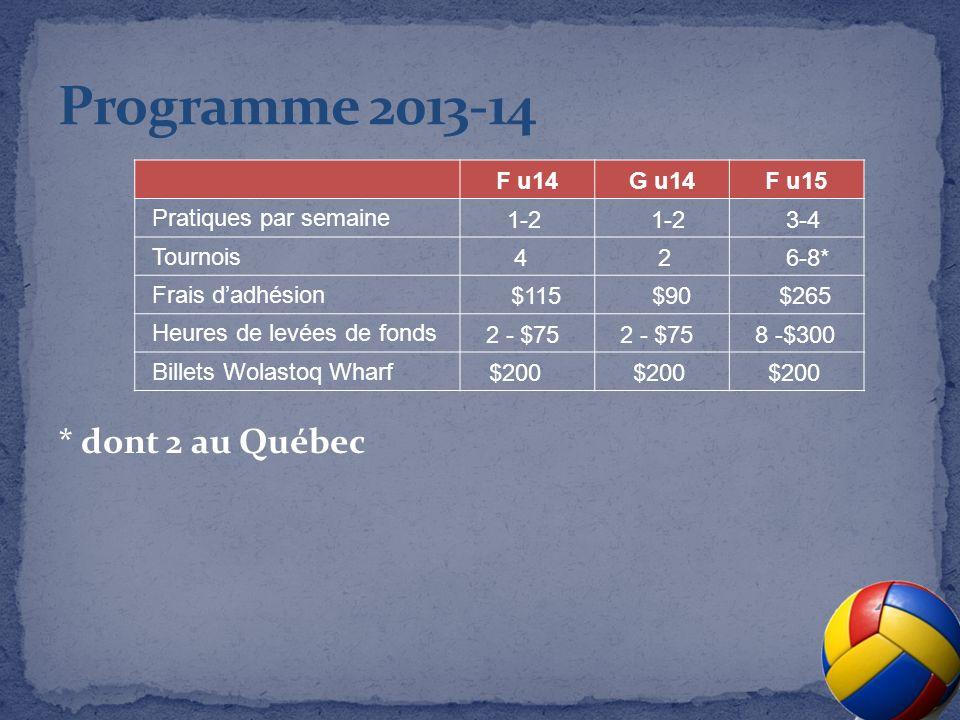 F u14G u14F u15 Pratiques par semaine 1-2 3-4 Tournois 4 26-8* Frais dadhésion $115$90$265 Heures de levées de fonds 2 - $75 8 -$300 Billets Wolastoq Wharf $200 * dont 2 au Québec