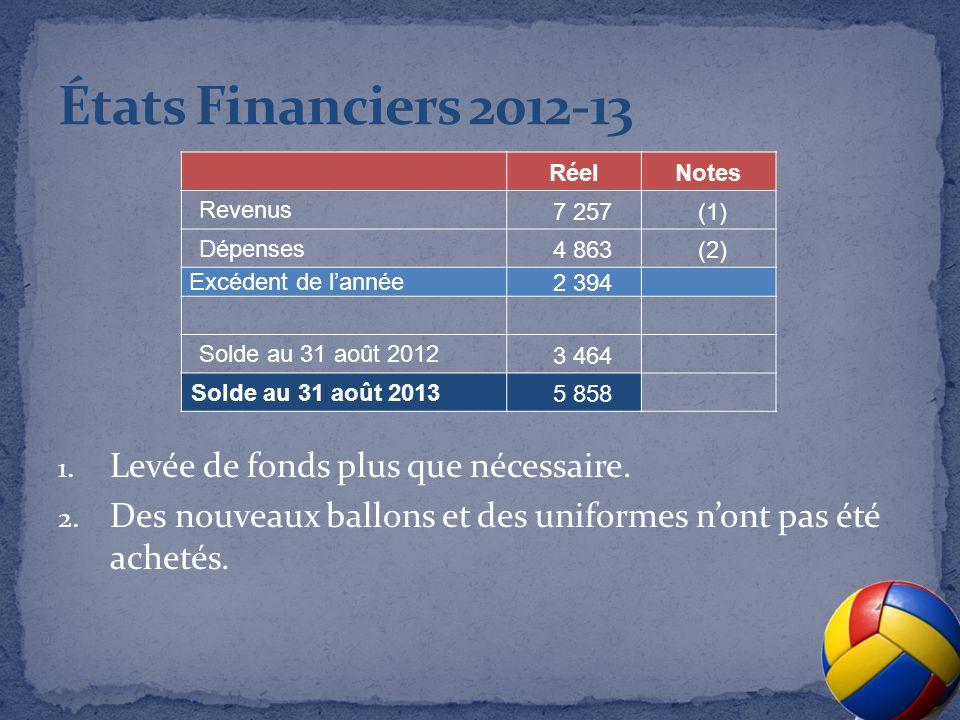 RéelNotes Revenus 7 257(1) Dépenses 4 863(2) Excédent de lannée2 394 Solde au 31 août 2012 3 464 Solde au 31 août 2013 5 858 1.