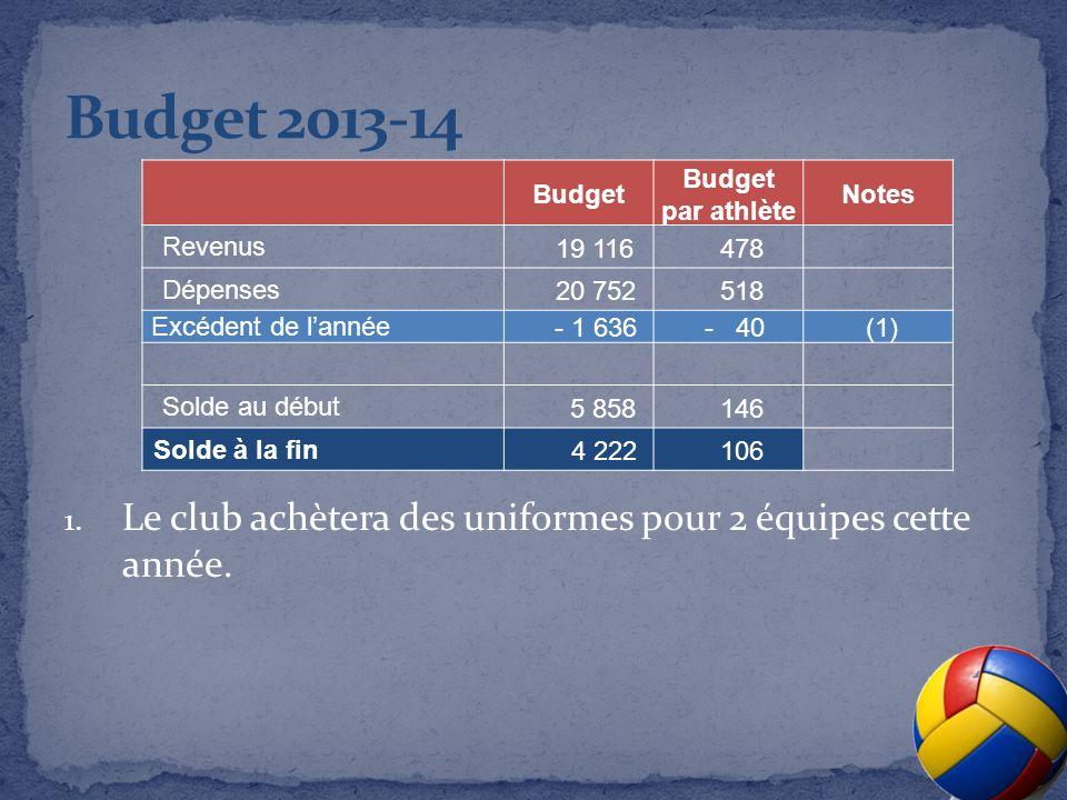 Budget par athlète Notes Revenus 19 116 478 Dépenses 20 752 518 Excédent de lannée- 1 636- 40(1) Solde au début 5 858 146 Solde à la fin 4 222 106 1.