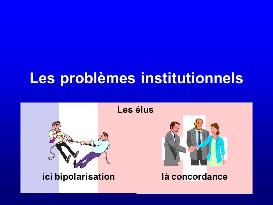 Les problèmes institutionnels La résolution des débats politiques...et là !Ici