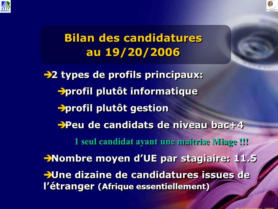 Bilan des candidatures au 19/20/2006 2 types de profils principaux: profil plutôt informatique profil plutôt gestion Peu de candidats de niveau bac+4 1 seul candidat ayant une maitrise Miage !!.