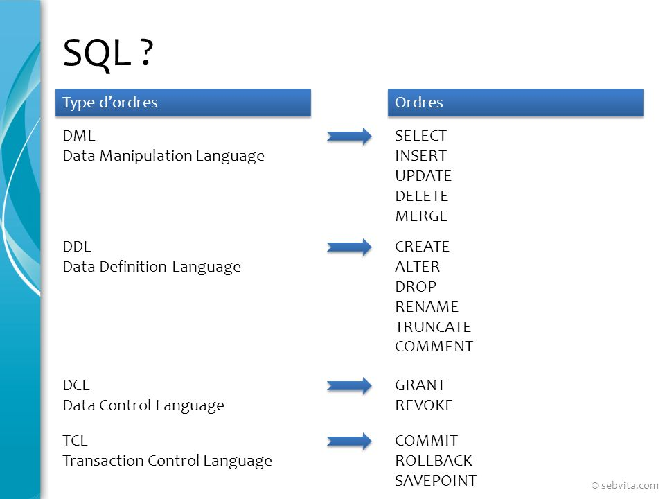 SQL ? Type dordres Ordres DML Data Manipulation Language SELECT INSERT UPDATE DELETE MERGE DDL Data Definition Language CREATE ALTER DROP RENAME TRUNC